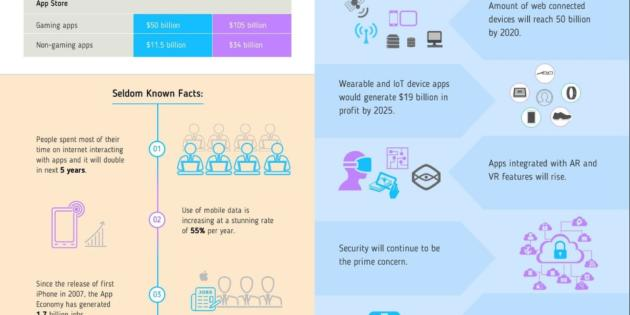Infografía: Razones para no posponer tu estrategia móvil