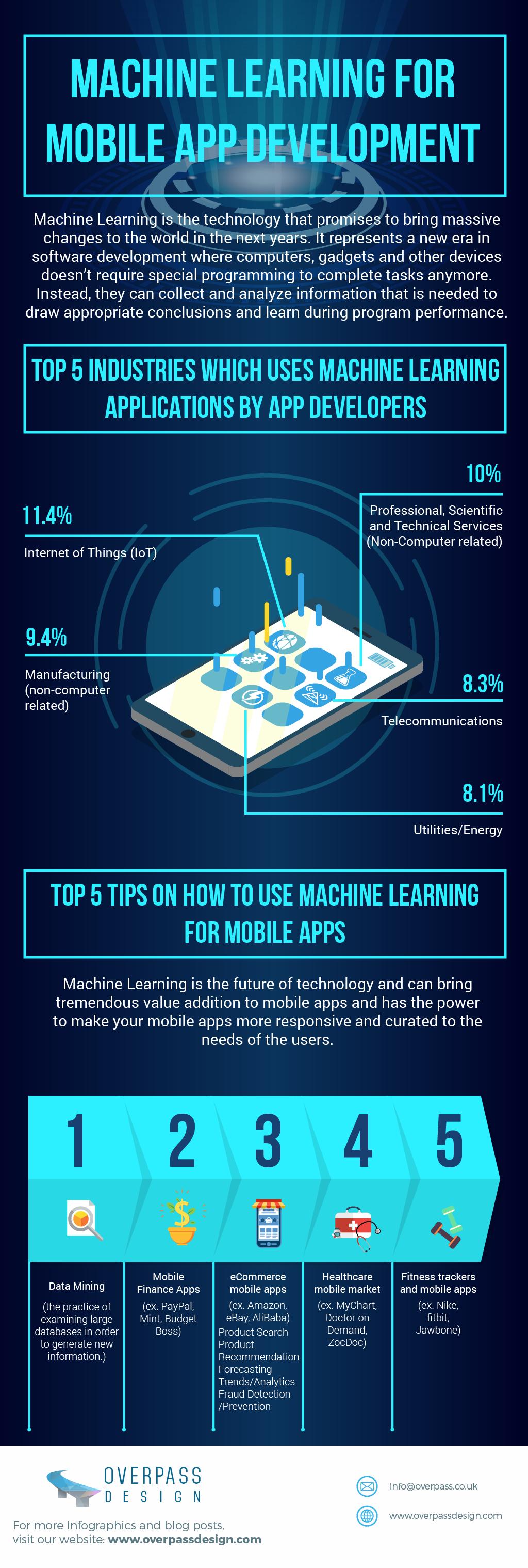 Infografía: El machine learning para el desarrollo de aplicaciones móviles