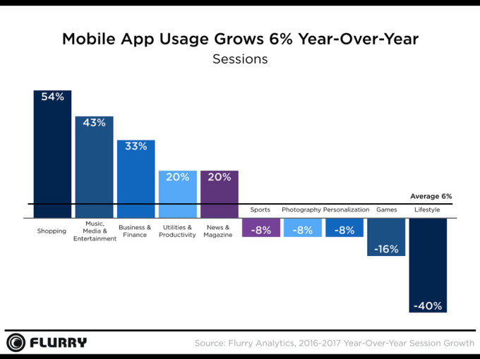 El uso en apps de ecommerce aumentó un 54% en 2017
