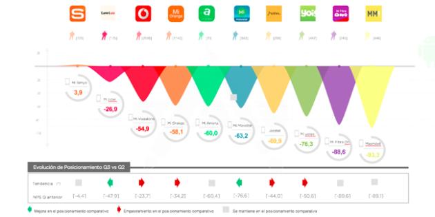 Las mejores y las peores apps de las operadoras de telecomunicaciones