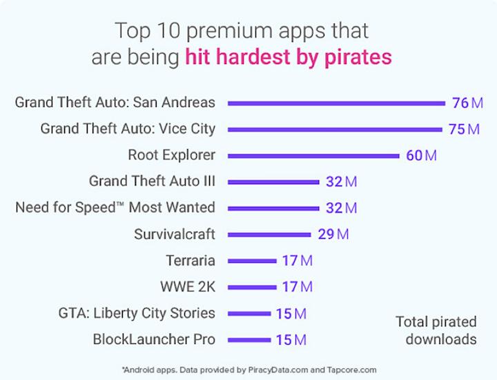 La piratería ha hecho perder a los desarrolladores y editores de apps 17.000 millones de dólares