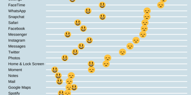 Las apps nos hacen más felices o infelices dependiendo del tiempo que las usamos