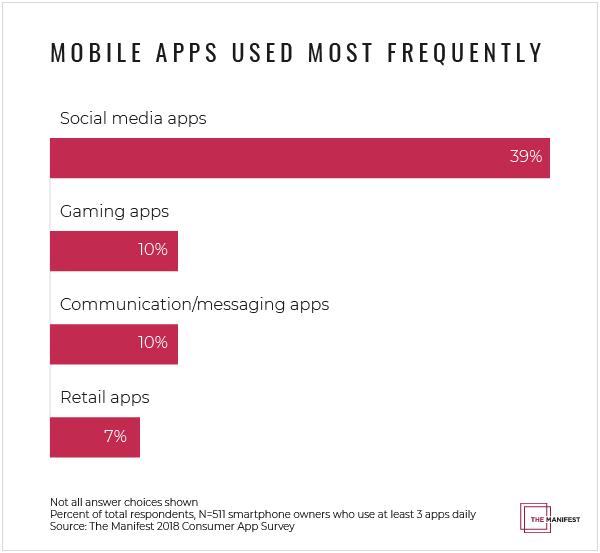 Solo un 6% de los usuarios no ha borrado nunca una app de su smartphone