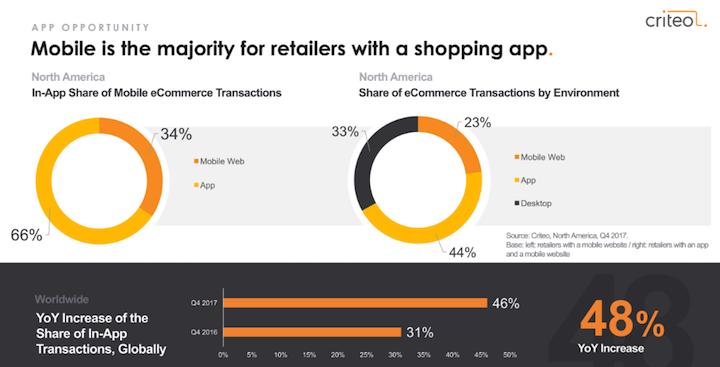 Las apps suponen el 66% de las ventas móviles para los retailers de EE.UU