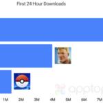 Fortnite se convierte en el segundo juego móvil con el crecimiento más rápido