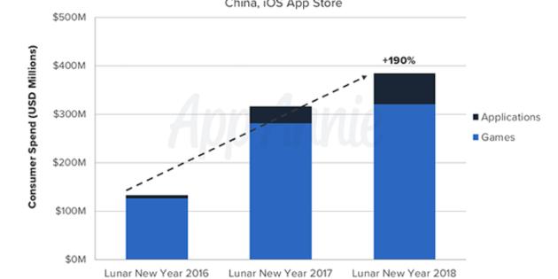 Los chinos gastaron 380 millones de dólares en apps durante la semana del Año Nuevo Lunar