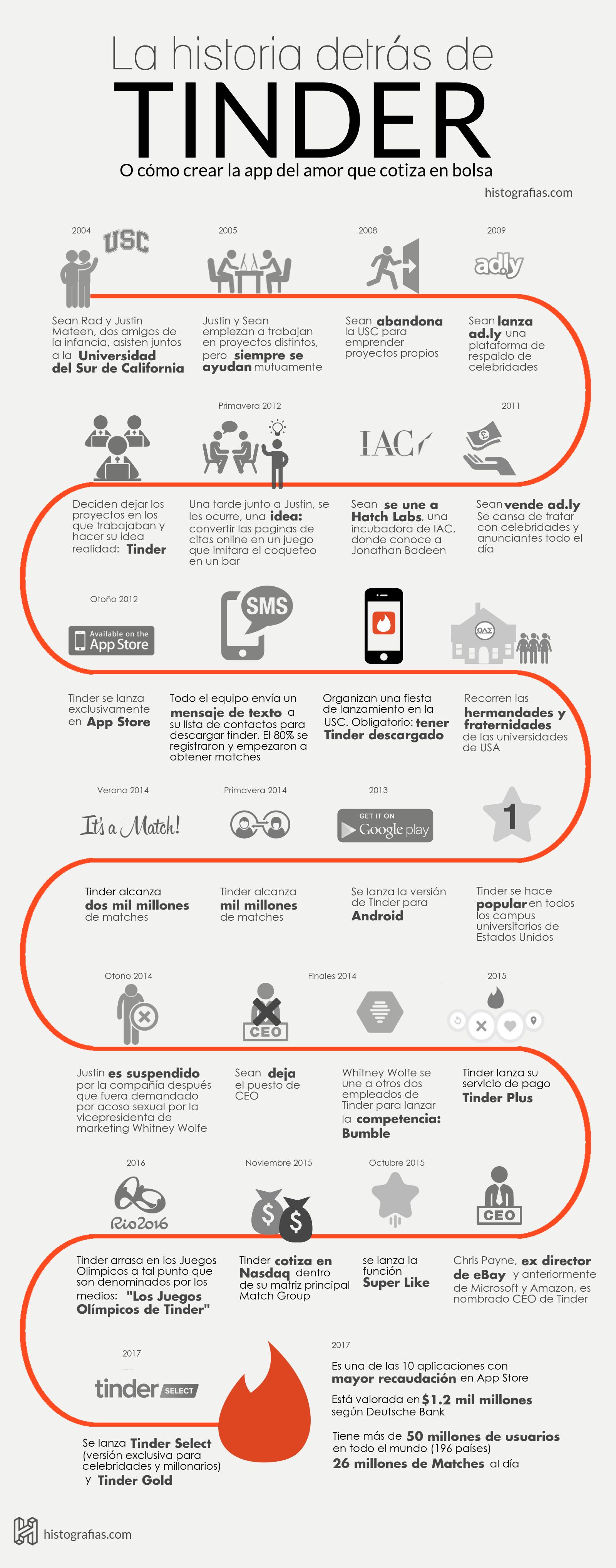 Infografía: El origen y la evolución de Tinder