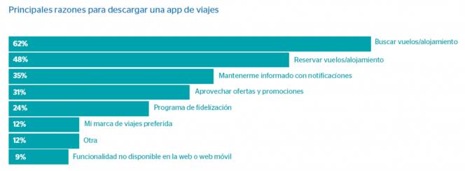 Las apps se consolidan como las herramientas preferidas por los viajeros para buscar vuelos y alojamientos