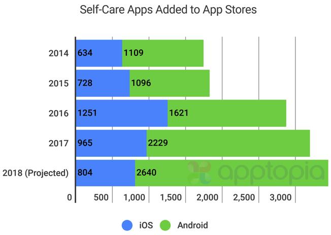 El boom de las apps de cuidado personal
