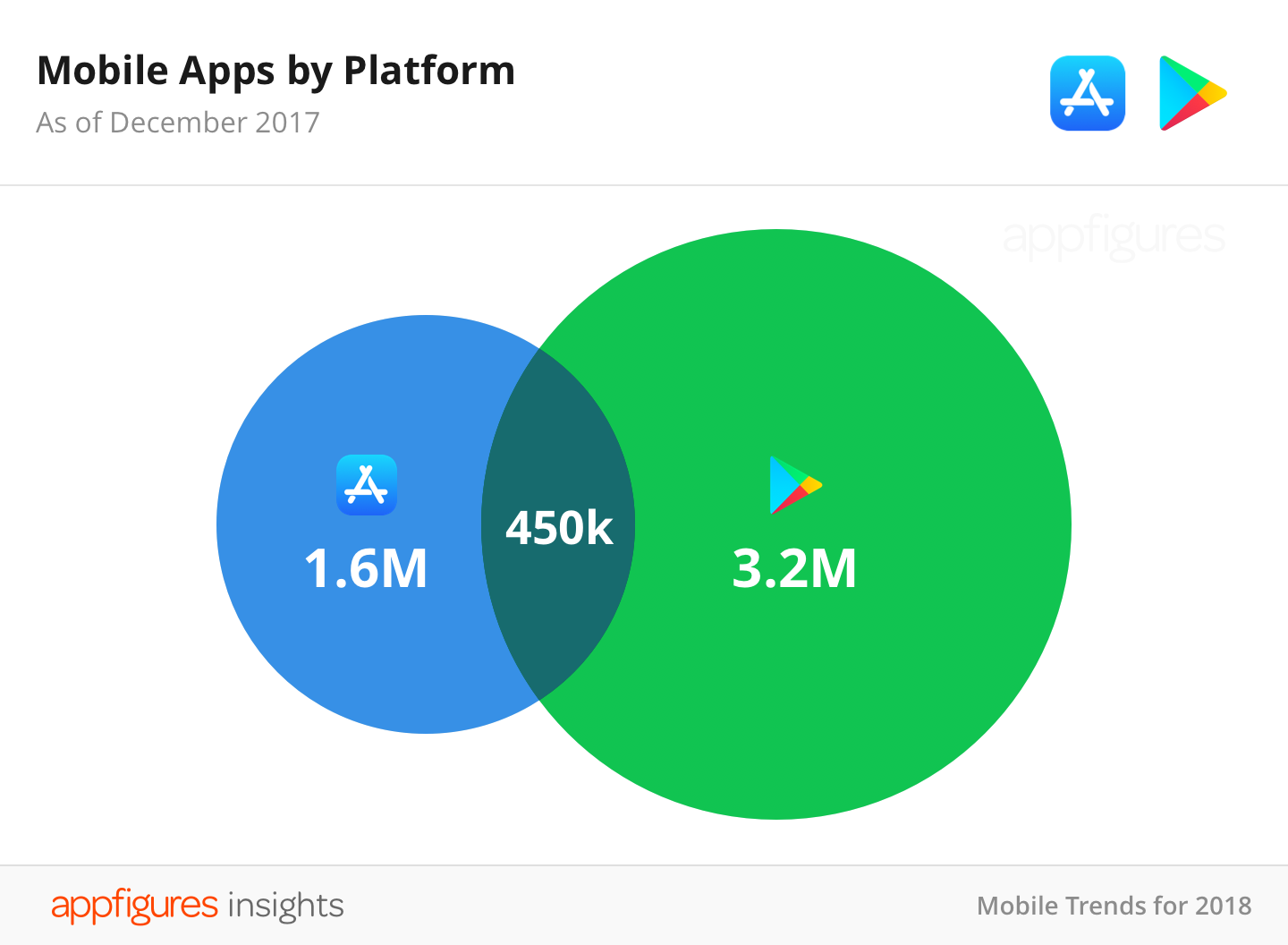 Google Play y la App Store compartieron 450.000 apps en 2017