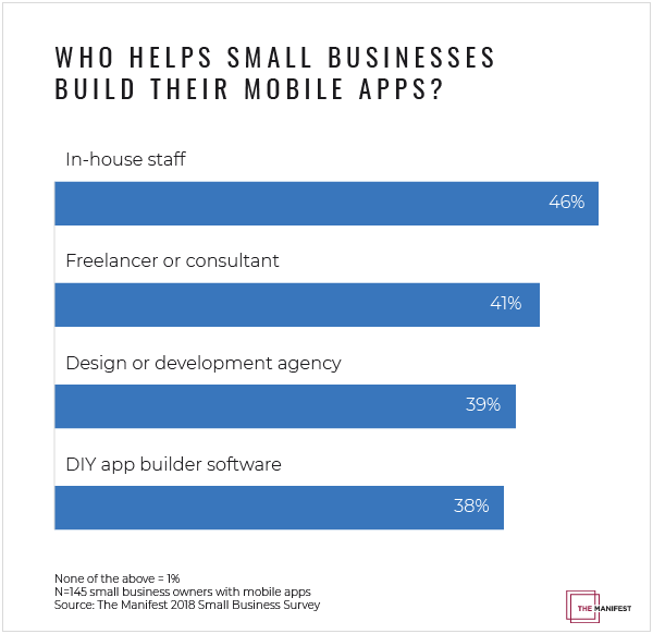 El 48% de las pymes gasta entre 1 dólar y 25.000 para crear su propia aplicación móvil