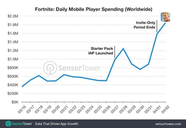 Los jugadores móviles de Fortnite gastaron 1,8 millones de dólares el primer día de su lanzamiento general