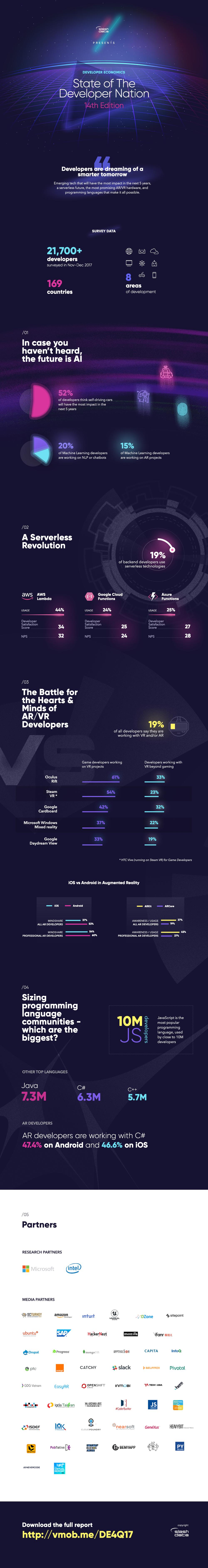 El 19% de los desarrolladores está trabajando en proyectos de realidad virtual o aumentada