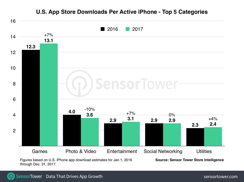 Los usuarios de iPhone gastaron en apps de pago un 23% más en 2017