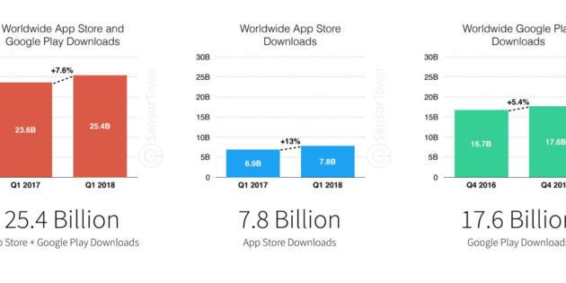 En el Q1 se realizaron 25.400 millones de descargas de aplicaciones móviles