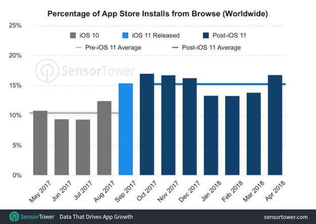El porcentaje de apps de iOS instaladas desde el navegador crece desde el lanzamiento de iOS 11