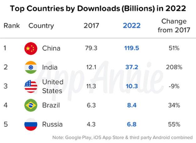 El gasto total en apps llegará a 156.000 millones de dólares en 2022