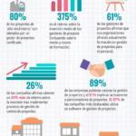 Infografía: La gestión de proyectos