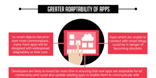 Infografía: El impacto del IoT en el desarrollo de aplicaciones móviles