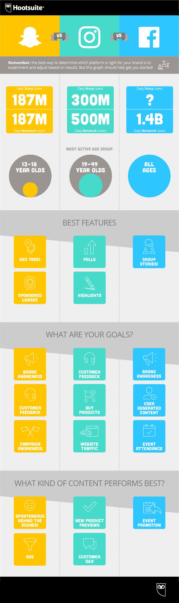 ¿Qué plataforma es mejor en cuanto a stories para anunciar tu marca?