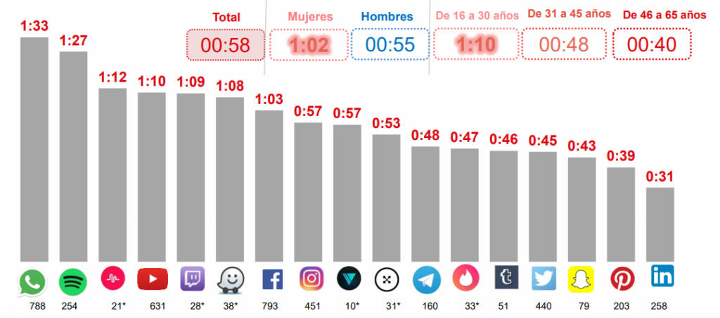 WhatsApp es la app social a la que los españoles dedican más tiempo al día