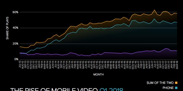 Tres de cada cinco vídeos de Internet ya se ven desde dispositivos móviles
