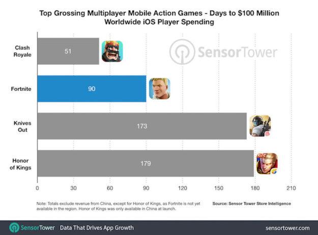 En sus 90 primeros días en iOS Fortnite ha ganado 100 millones de dólares