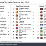 Estos son los juegos móviles que consiguieron mayores ingresos en mayo