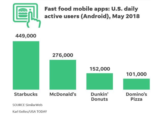 Las apps de fast-food preferidas de los americanos