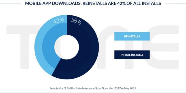 El 42% de las descargas de apps son reinstalaciones