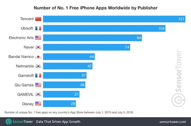 Los editores que han alcanzado más veces el top 1 de app gratuitas de la App Store