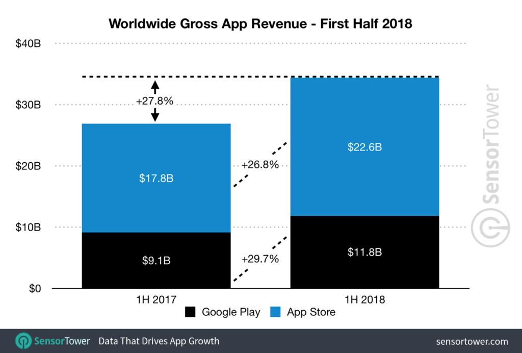 Los consumidores descargaron 51.000 millones de apps durante la primera mitad de 2018