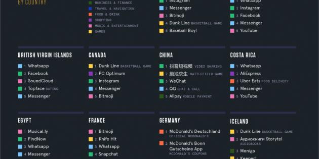 Los tipos de apps más usados en cada país