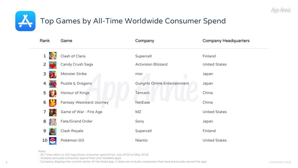 Los juegos móviles más exitosos de la historia de la App Store