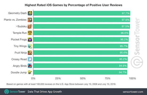 Las apps mejor valoradas de la historia de la App Store