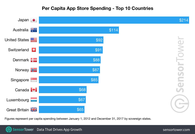 Japón es el país con más gasto per cápita en la App Store
