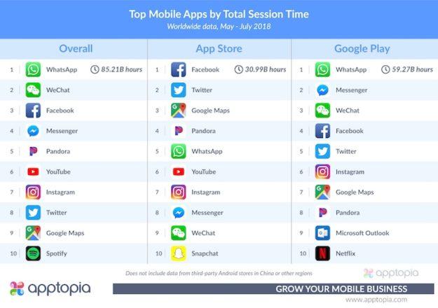 WhatsApp es la app a la que más tiempo dedican los usuarios: 85.000 millones de horas en los últimos tres meses