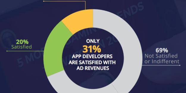 Solo el 31% de los desarrolladores está contento con los ingresos de sus anuncios in-app