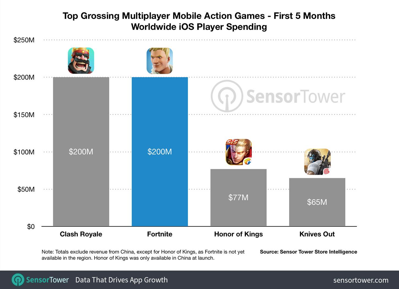 Fortnite supera los 200 millones de dólares de ingresos en iOS