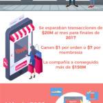 Infografía: Las 7 startups más prometedoras de Latinoamérica