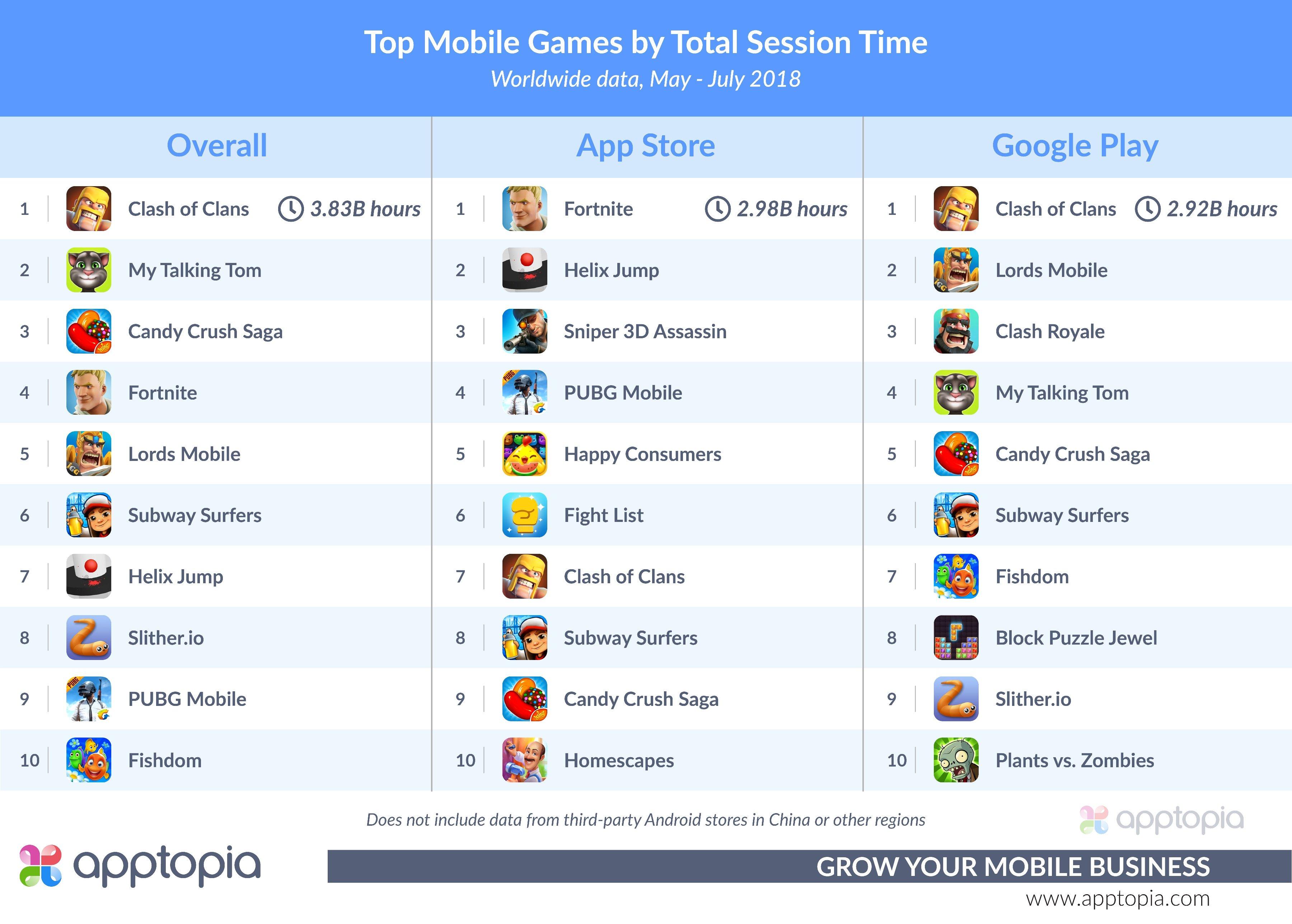 Los juegos móviles a los que más tiempo dedican los gamers