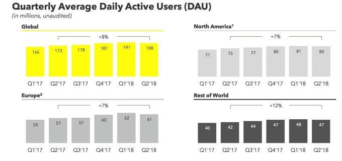 Snapchat comienza a perder usuarios