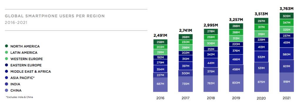 El gasto en apps podría alcanzar los 140.000 millones de dólares en 2021