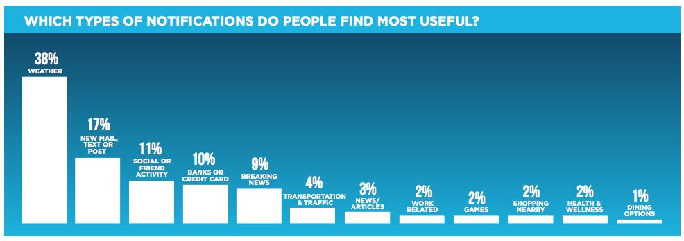 Los tipos de notificaciones push que más interesan a los usuarios móviles