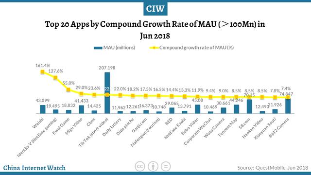 Las apps más usadas en el mercado chino