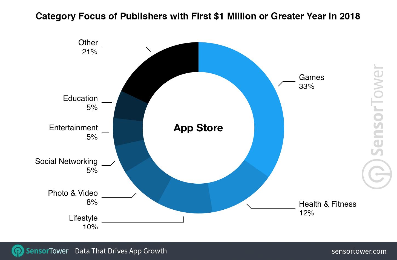 La App Store ha generado el doble de nuevos desarrolladores millonarios que Google Play