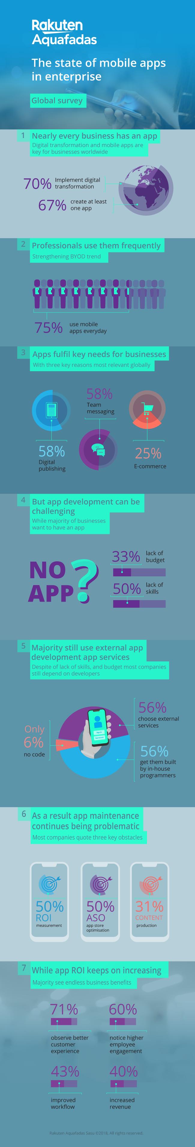 Infografía: El estado de las aplicaciones móviles en la empresa