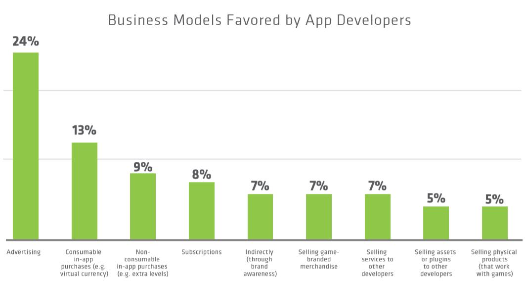 La publicidad sigue siendo la fórmula preferida de los desarrolladores para monetizar sus apps