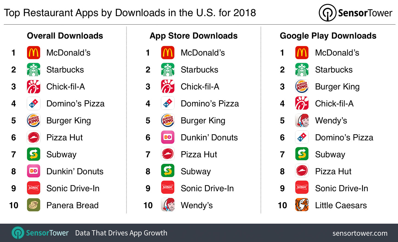 Estas son las apps de restaurantes más descargadas en 2018