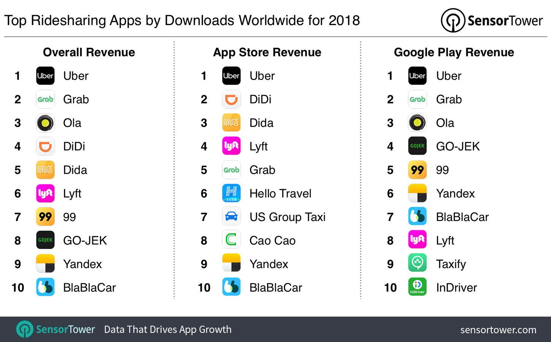 Uber fue la app de ridesharing más descargada en 2018
